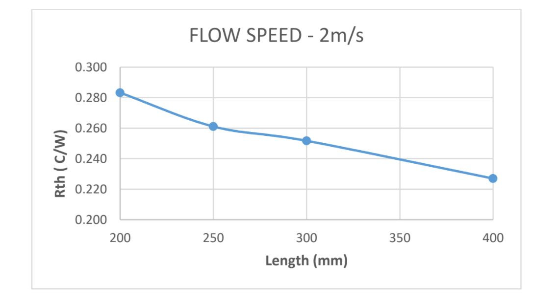 Forced Convection at 2m/s flow speed Thermal resistance plot