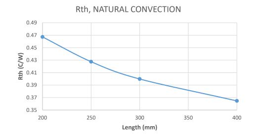 Natural Convection Thermal resistance plot
