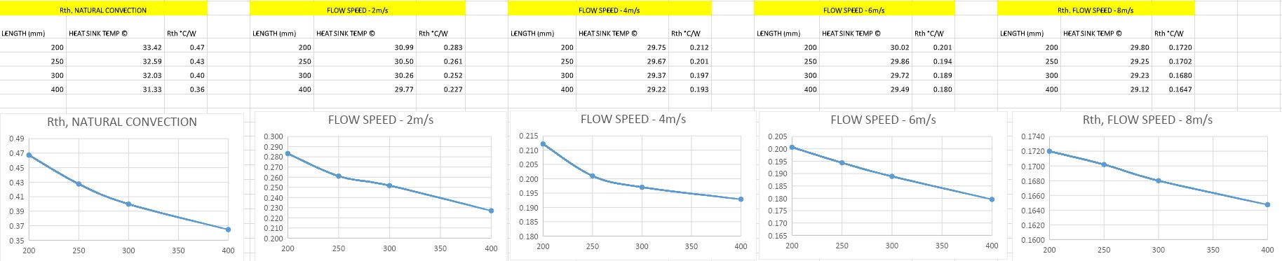 Variation of Rth Value with Flow Speed.